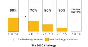 Can we meet the 2030 Challenge of being carbon-neutral by 2030?