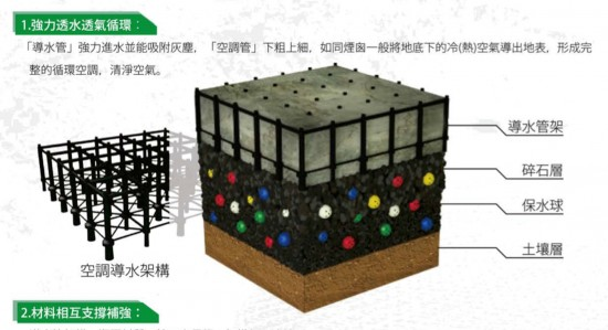 Axonometric of an Aqueduct Assembly structural grid unit and three-dimensional section showing the Aqueduct Assembly within the JW Eco-Technology Pavement (JW Pavement). (Image courtesy Ping Tai Co., Ltd.)