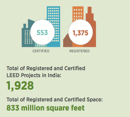 leed certified projects Green buildings in michigan i leed buildings total leed certified projects: there are 765 energy star certified commercial buildings in michigan that.