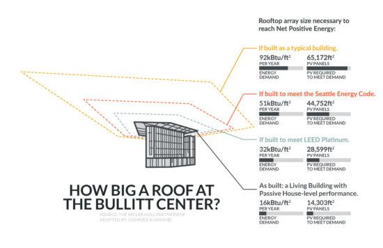 Infographics for the roof at the Bullitt Center in  Seattle, Washington. (Image courtesy Hammer & Hand)
