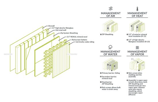 An example of a passive house wall assembly. (Image courtesy Hammer & Hand)