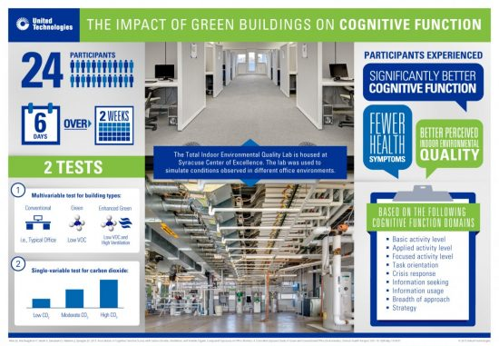A graphic summary of the Harvard Center for Health and the Global Environment's research focusing on the impact of green buildings on cognitive function. (Image courtesy United Technologies)